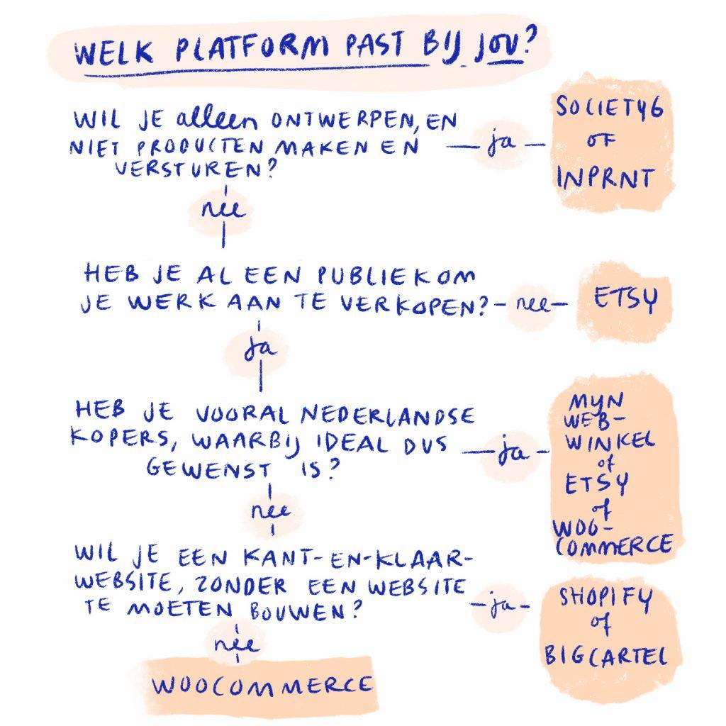 flowchart_webshop